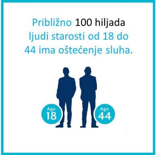 procenat oštećenja sluha